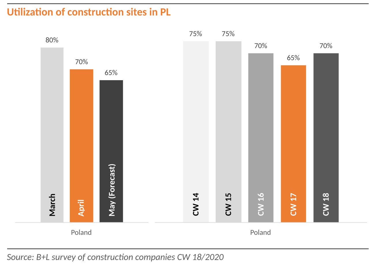 The construction industry is the backbone of Polish industry