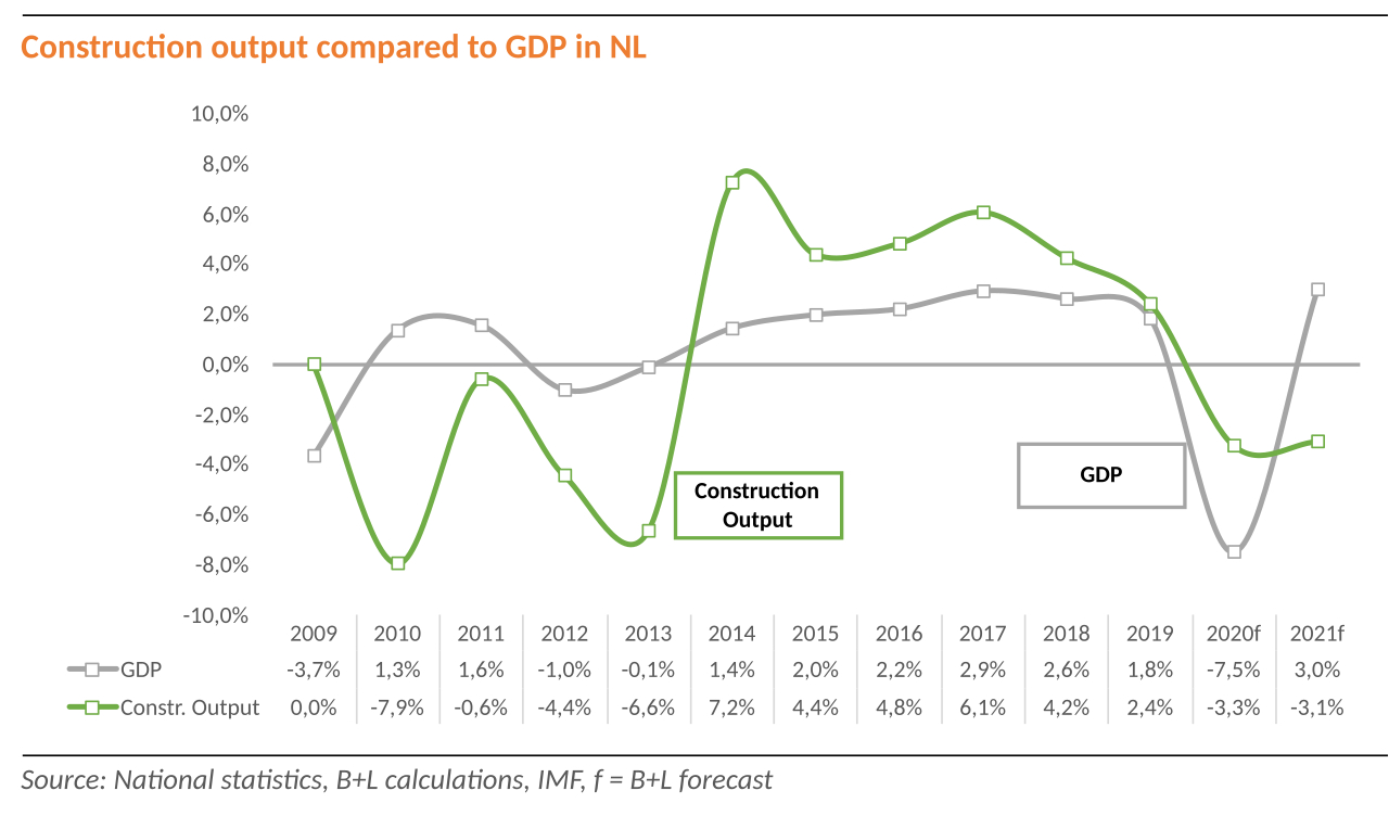 Accelerated downturn in NL